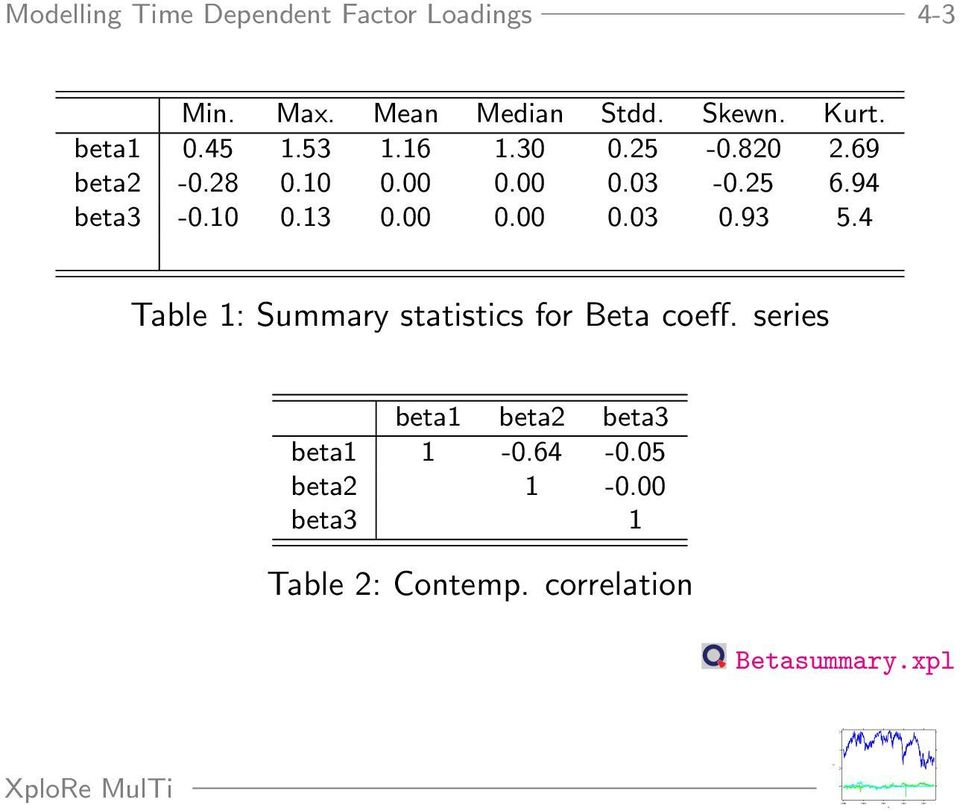00 0.00 0.03 0.93 5.4 Table 1: Summary statistics for Beta coeff.