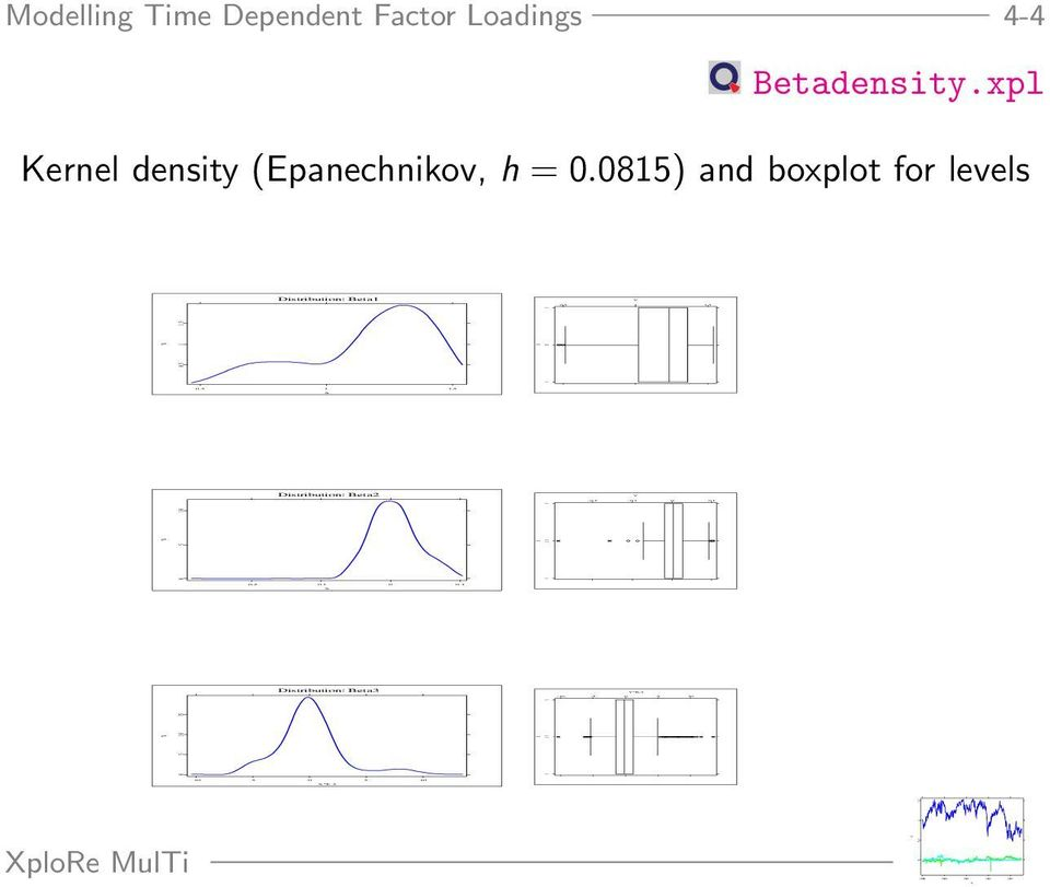 1 Y*E-2-10 -5 0 5 10 Y Modelling Time Dependent Factor Loadings 4-4 Betadensity.