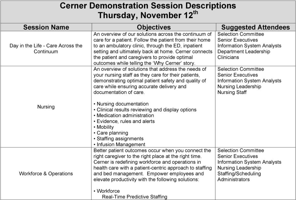 Session Name Objectives Suggested Attendees - PDF