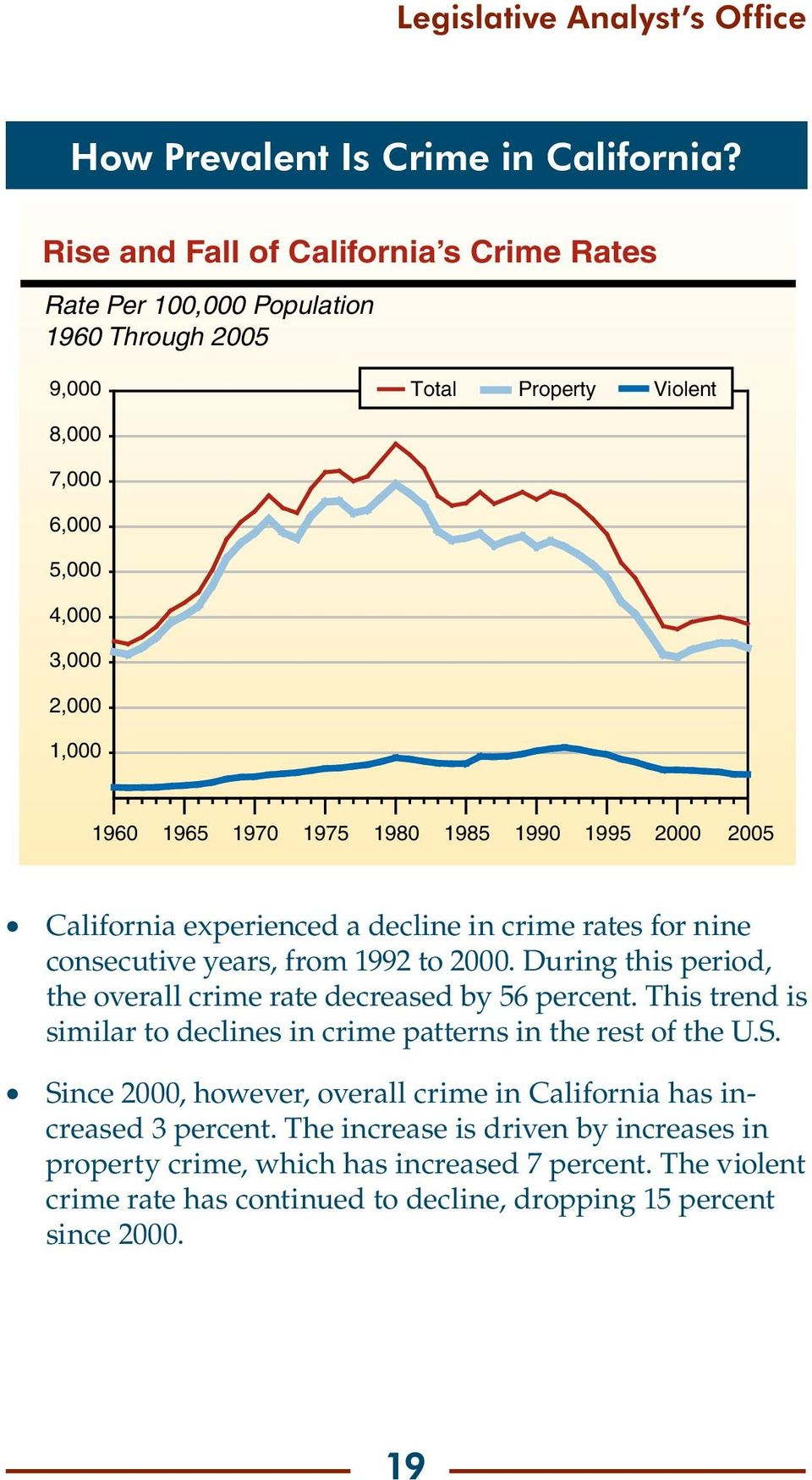 1985 1990 1995 2000 2005 California experienced a decline in crime rates for nine consecutive years, from 1992 to 2000. During this period, the overall crime rate decreased by 56 percent.