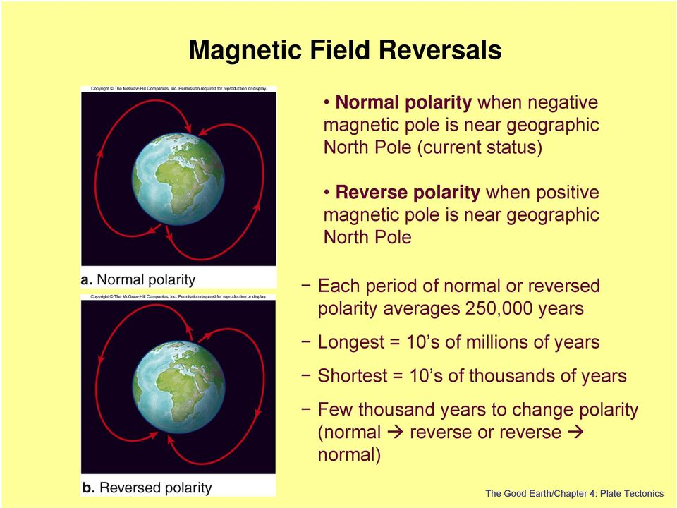 reversed polarity averages 250,000 years Longest = 10 s of millions of years Shortest = 10 s of thousands of