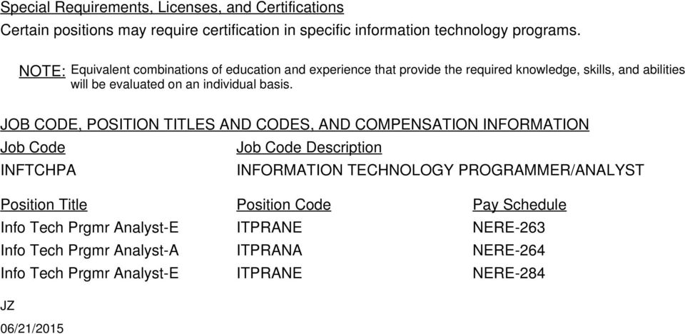 JOB CODE, POSITION TITLES AND CODES, AND COMPENSATION INFORMATION Job Code Job Code Description INFTCHPA INFORMATION TECHNOLOGY PROGRAMMER/ANALYST Position