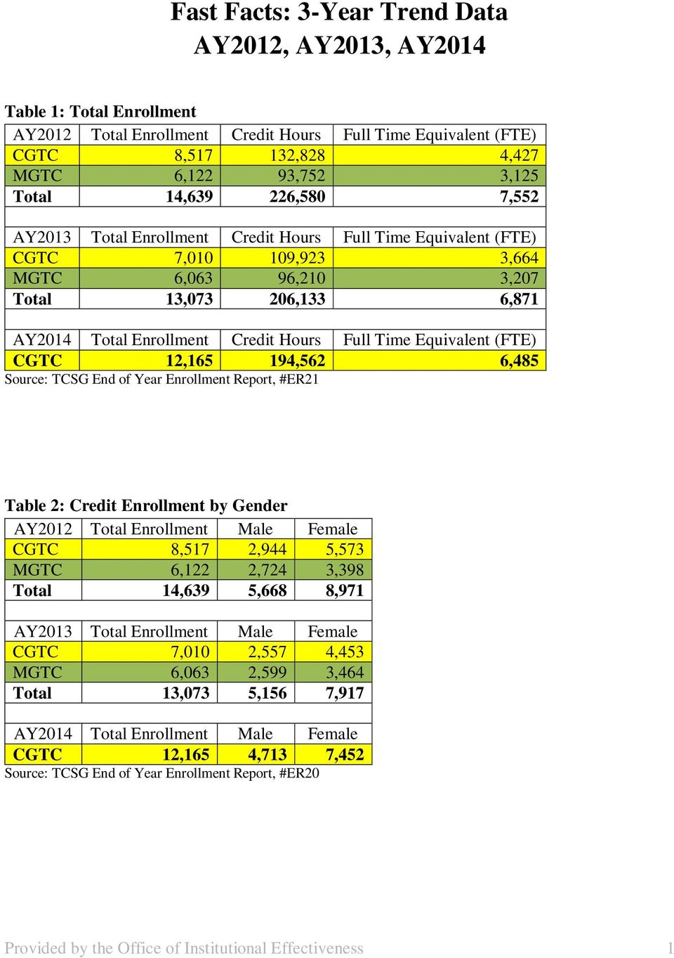 Full Time Equivalent (FTE) CGTC 12,165 194,562 6,485 Source: TCSG End of Year Enrollment Report, #ER21 Table 2: Credit Enrollment by Gender AY2012 Total Enrollment Male Female CGTC 8,517 2,944 5,573