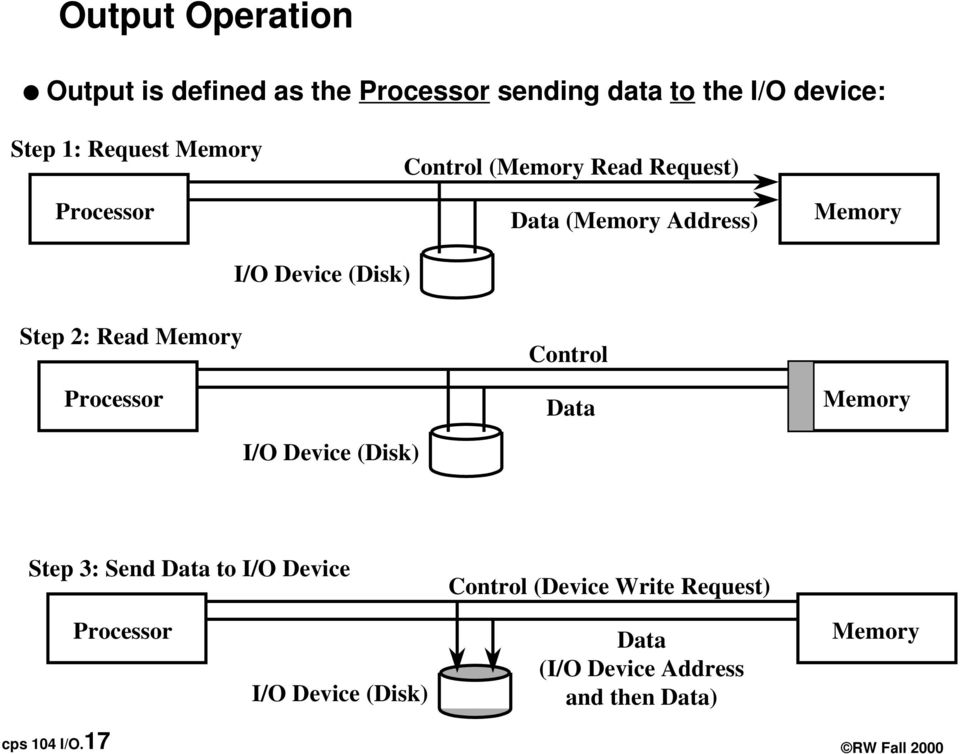 Processor Control Data Memory I/O Device (Disk) Step 3: Send Data to I/O Device Control (Device Write