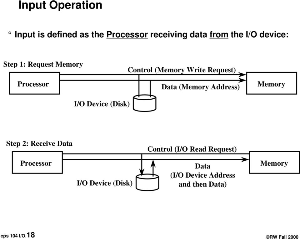 Memory I/O Device (Disk) Step 2: Receive Data Control (I/O Read Request) Processor I/O