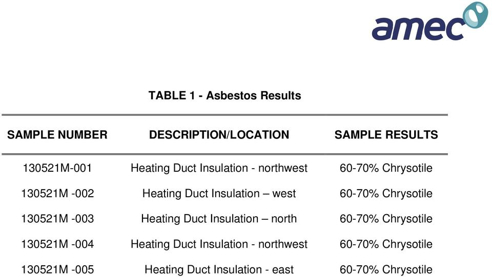 Chrysotile 130521M -003 Heating Duct Insulation north 60-70% Chrysotile 130521M -004 Heating Duct
