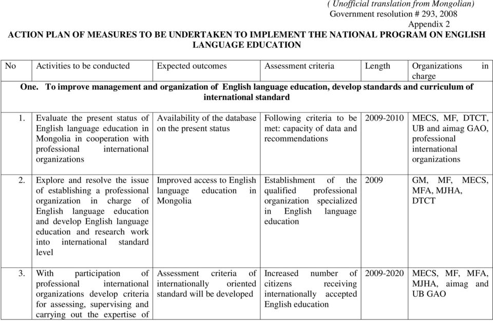 Availability of the database on the present status  Improved