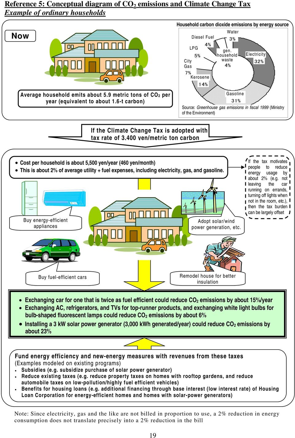 household 一 般 廃 waste 棄 物 4% Electricity 電 力 32% ガソリン Gasoline 31% Source: Greenhouse gas emissions in fiscal 1999 (Ministry of the Environment) If the Climate Change Tax is adopted with tax rate of