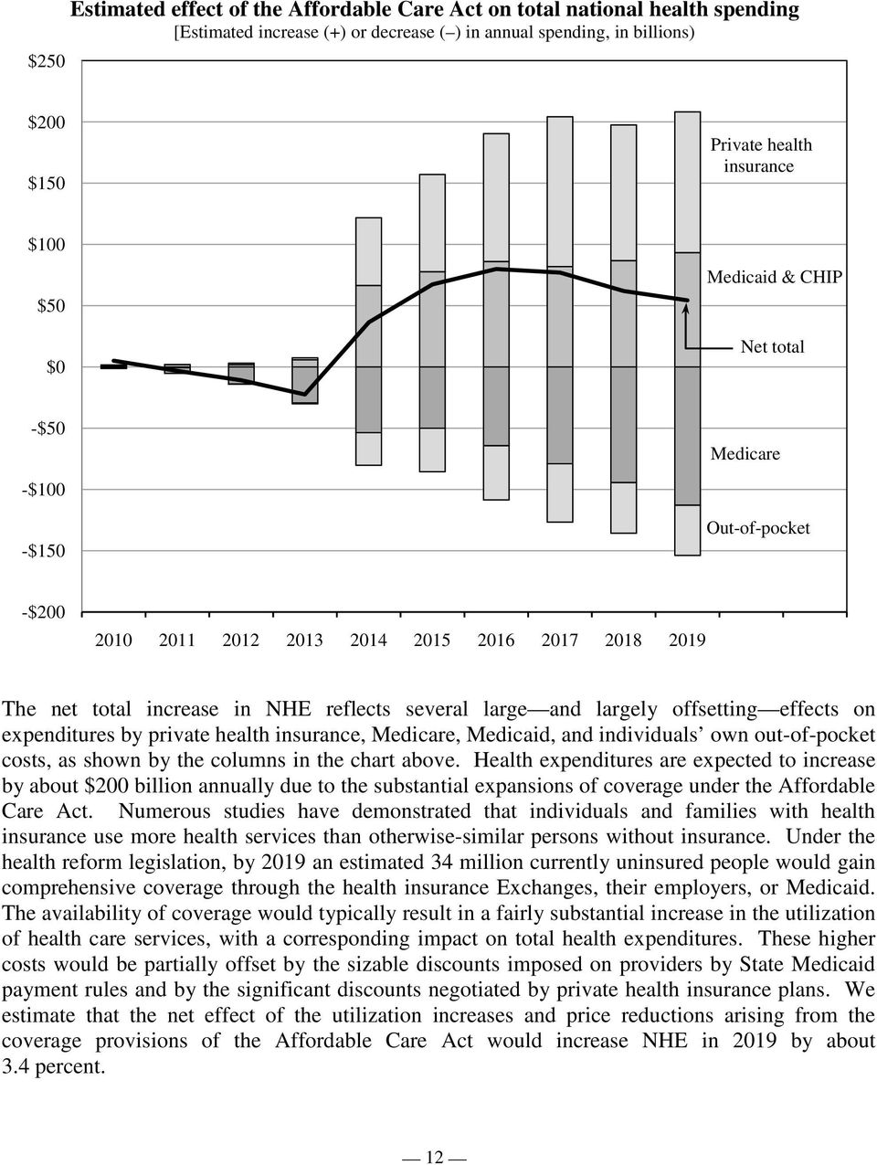 offsetting effects on expenditures by private health insurance, Medicare, Medicaid, and individuals own out-of-pocket costs, as shown by the columns in the chart above.