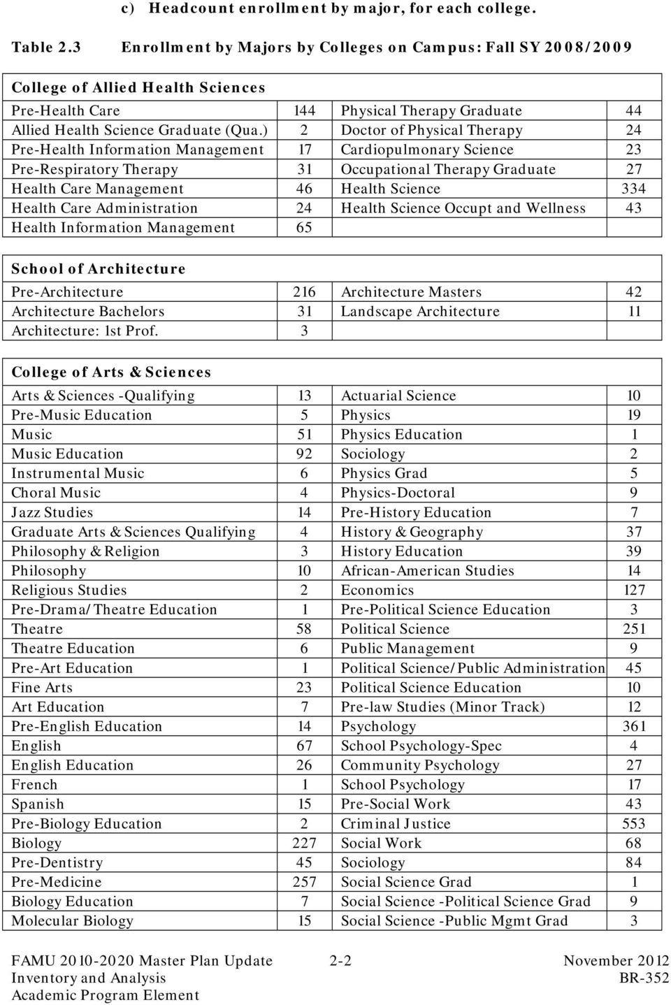 ) 2 Doctor of Physical Therapy 24 Pre-Health Information anagement 17 Cardiopulmonary Science 23 Pre-Respiratory Therapy 31 Occupational Therapy Graduate 27 Health Care anagement 46 Health Science