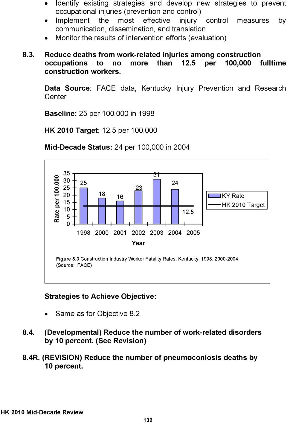 5 per fulltime construction workers. Data Source: FACE data, Kentucky Injury Prevention and Research Center Baseline: 25 per in 1998 HK 2010 Target: 12.