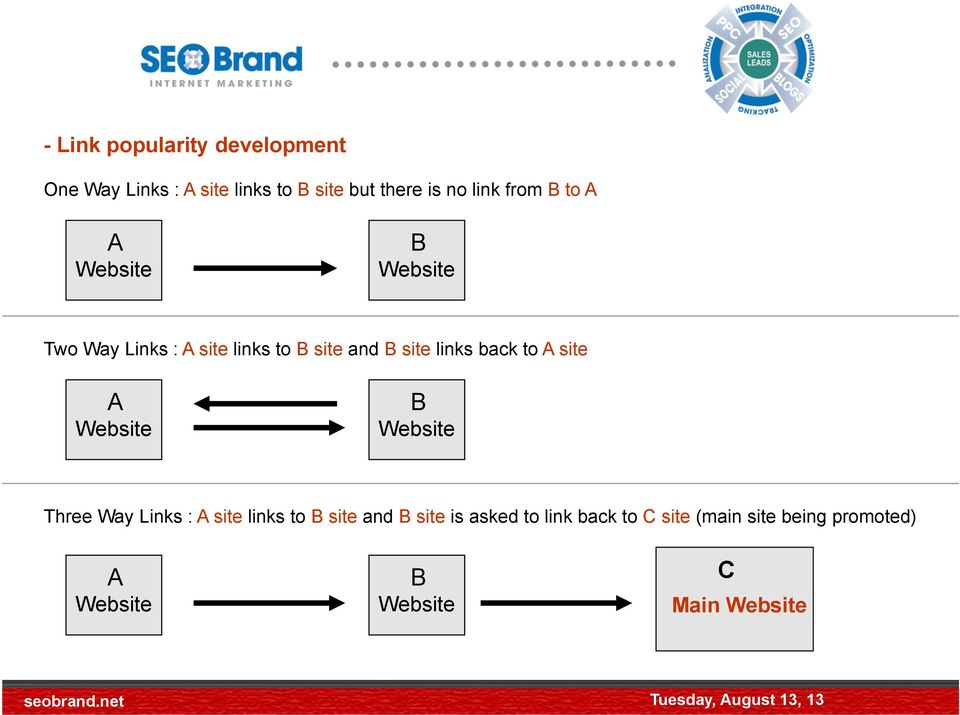 B to A A Website B Website Two Way Links : A site links to B site and B site links back to A site