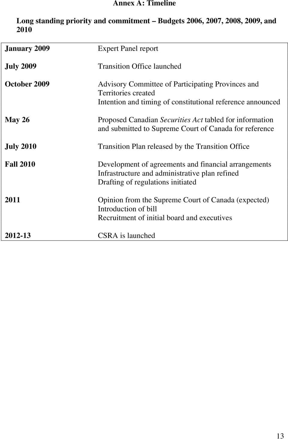 information and submitted to Supreme Court of Canada for reference Transition Plan released by the Transition Office Development of agreements and financial arrangements Infrastructure and