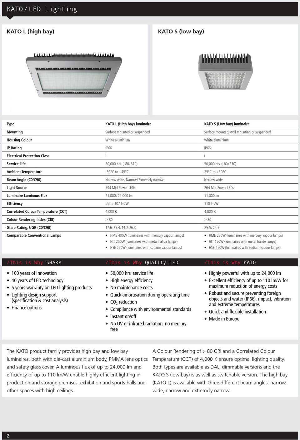 (L80/ B10) Ambient Temperature -30 C to +45 C 25 C to +30 C Beam Angle (C0/C90) Narrow wide / Narrow / Extremely narrow Narrow wide Light Source 594 Mid-Power LEDs 264 Mid-Power LEDs Luminaire