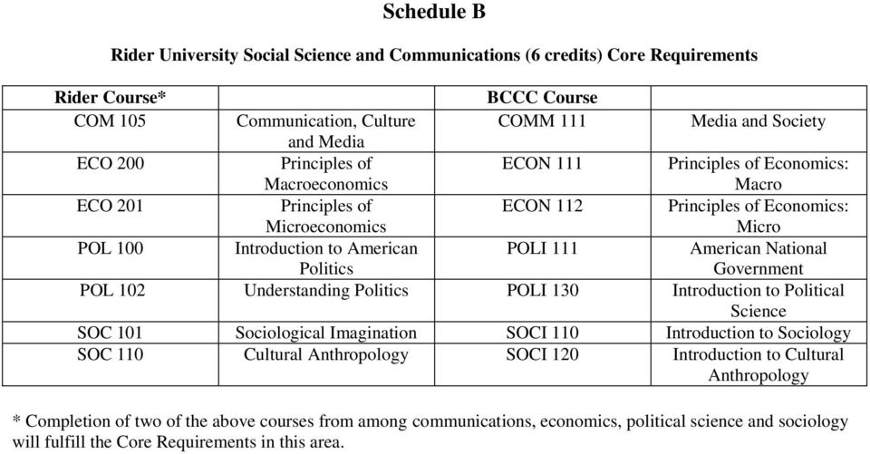 National Politics Government POL 102 Understanding Politics POLI 130 Introduction to Political Science SOC 101 Sociological Imagination SOCI 110 Introduction to Sociology SOC 110 Cultural
