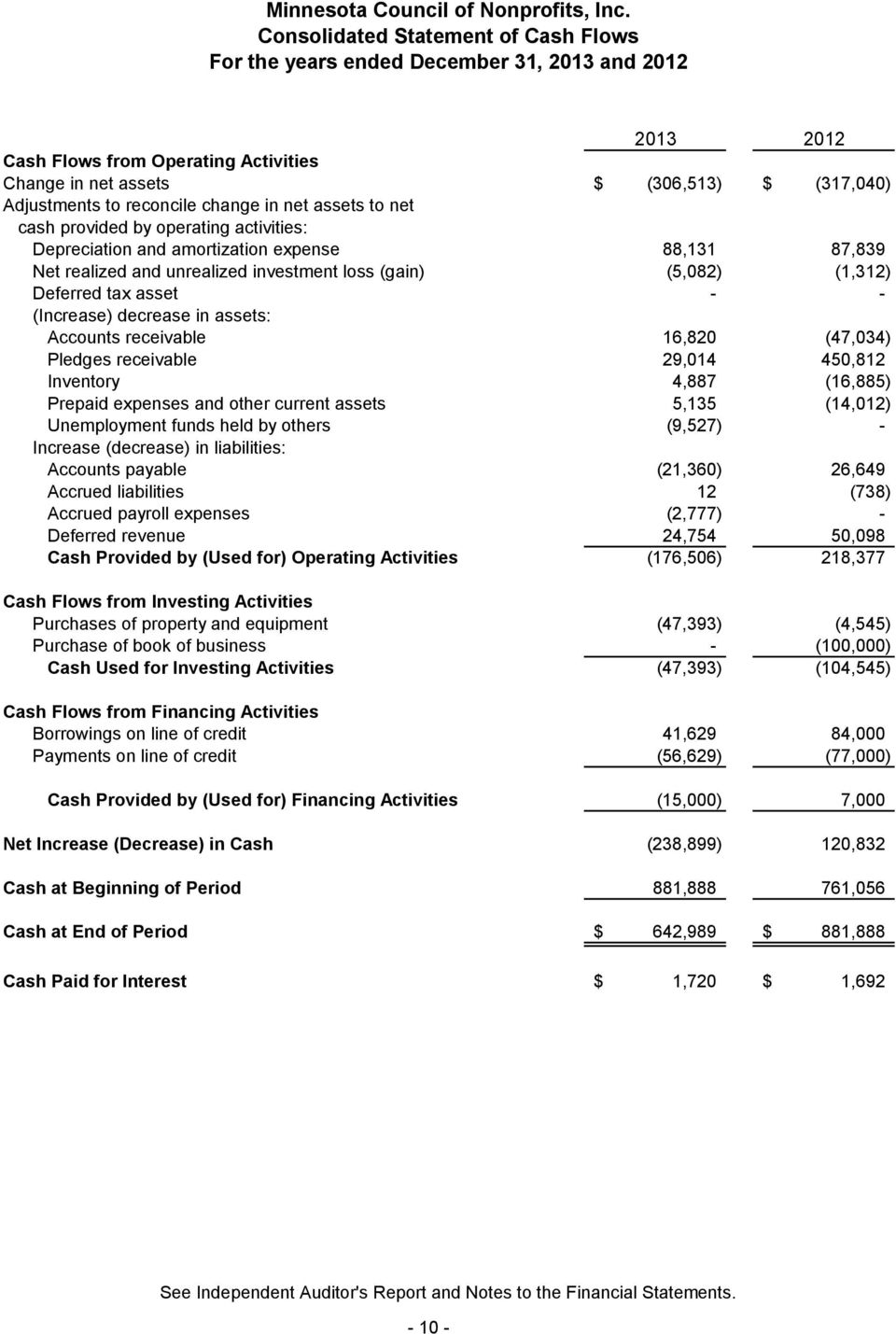 Deferred tax asset - - (Increase) decrease in assets: Accounts receivable 16,820 (47,034) Pledges receivable 29,014 450,812 Inventory 4,887 (16,885) Prepaid expenses and other current assets 5,135