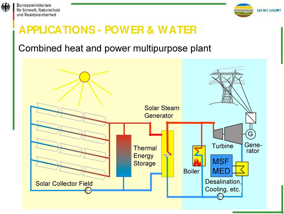 Solar Steam Generator G Solar Collector Field Thermal Energy