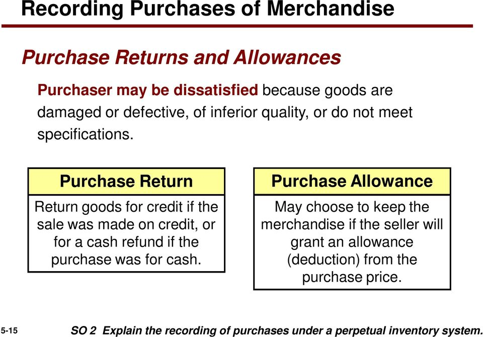 Purchase Return Return goods for credit if the sale was made on credit, or for a cash refund if the purchase was for cash.