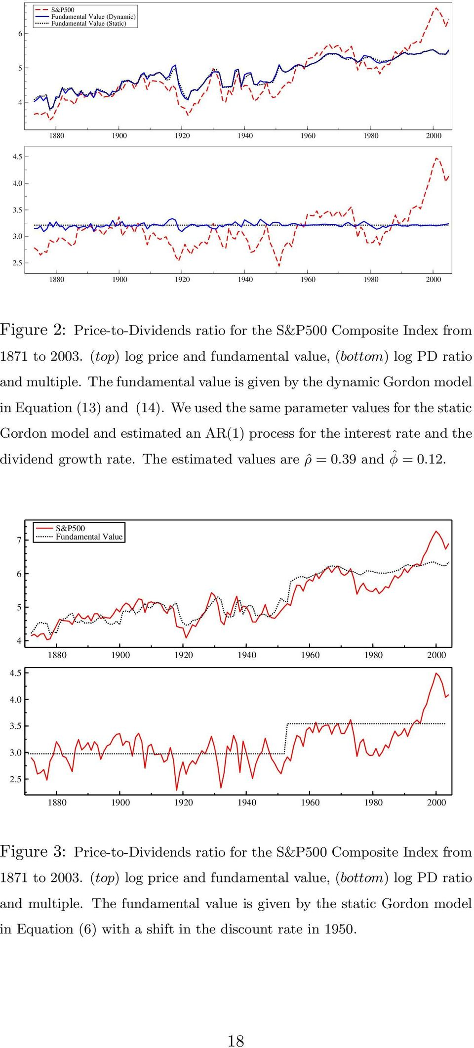 (top) log price and fundamental value, (bottom) log PD ratio and multiple. The fundamental value is given by the dynamic Gordon model in Equation (13) and (14).