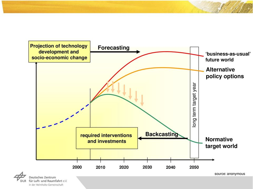 long term target year required interventions and investments Backcasting