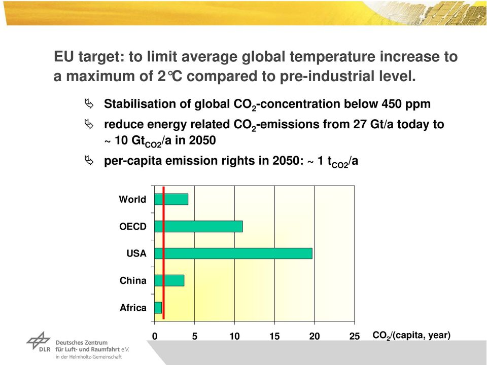 Stabilisation of global CO 2 -concentration below 45 ppm reduce energy related CO 2 -emissions