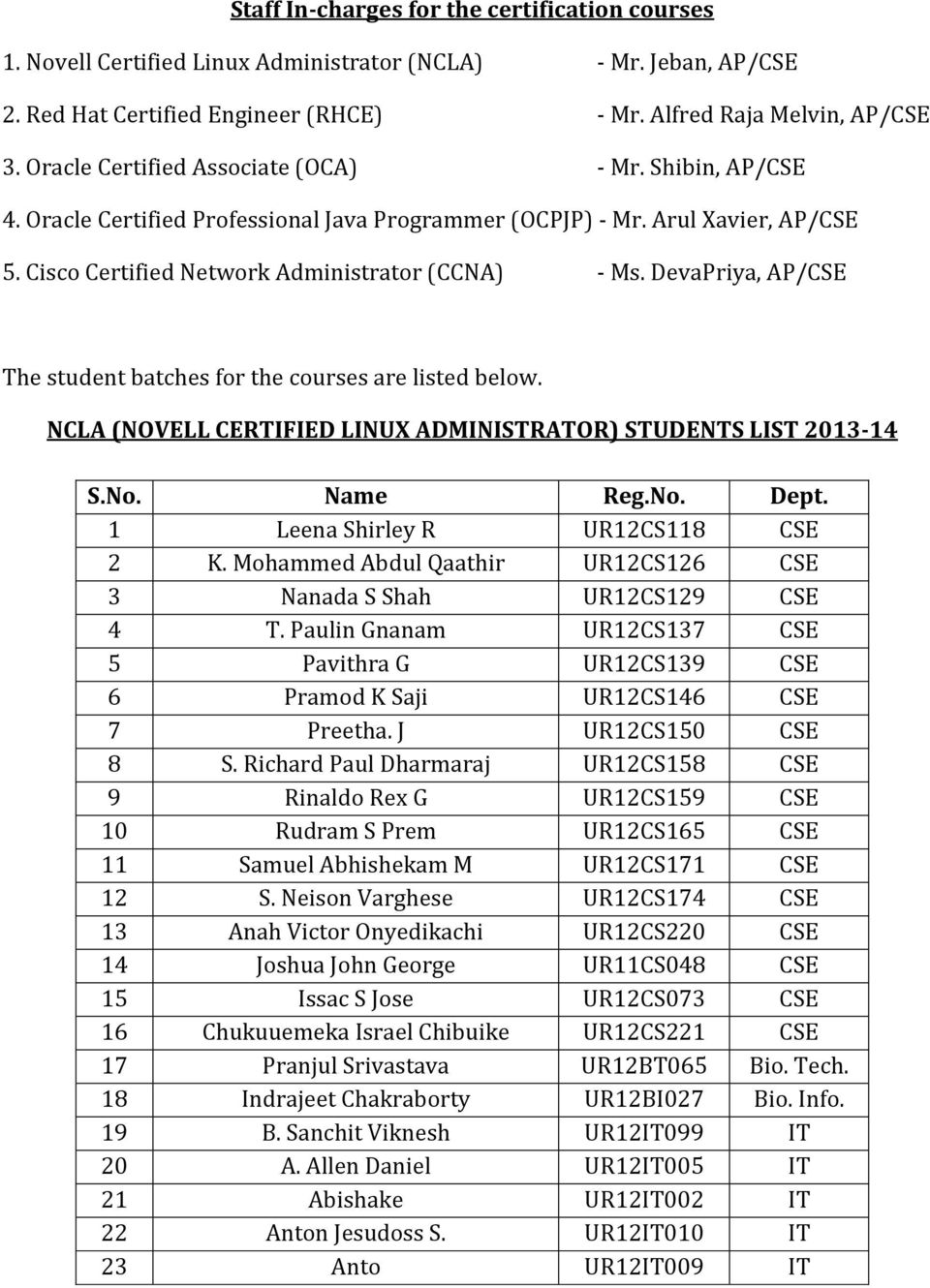 Staff In Charges For The Certification Courses 1 Novell Certified