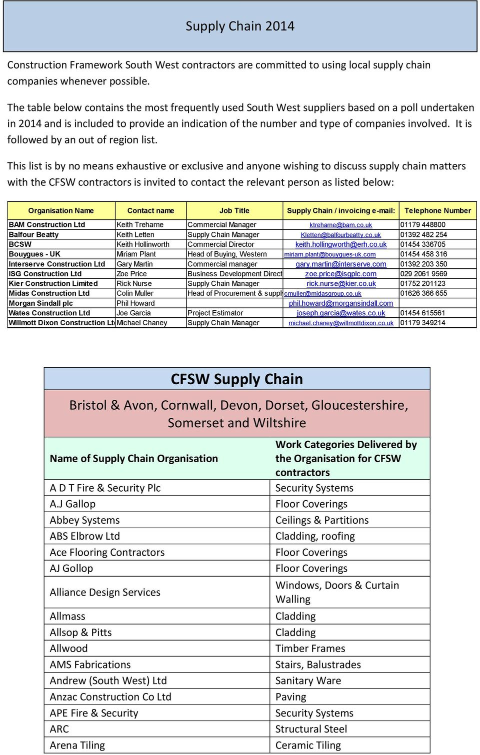 Supply Chain Construction Framework South West contractors are