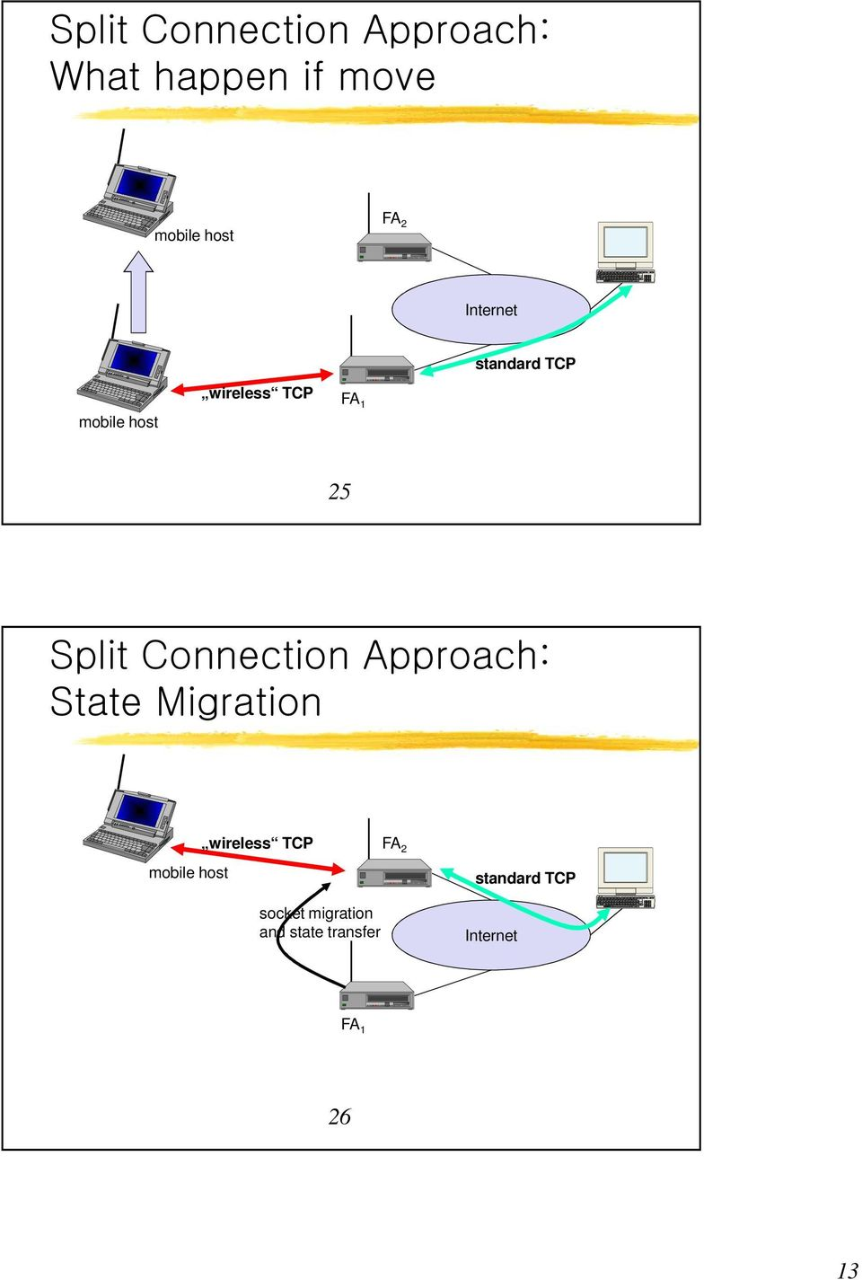 Connection Approach: State Migration mobile host wireless TCP FA