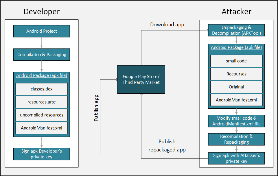 Android Repackaging Attack Lab - PDF