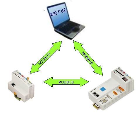 Modbus communication between WAGO Ethernet couplers and