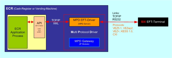 EFT/POS ECR-Interface MPD (Multi Protocol Driver) Manual Technical