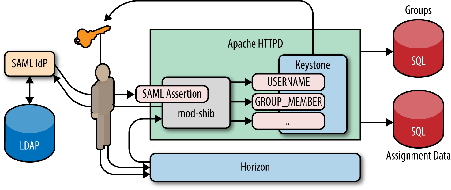 Identity, Authentication & Access Management in OpenStack - PDF
