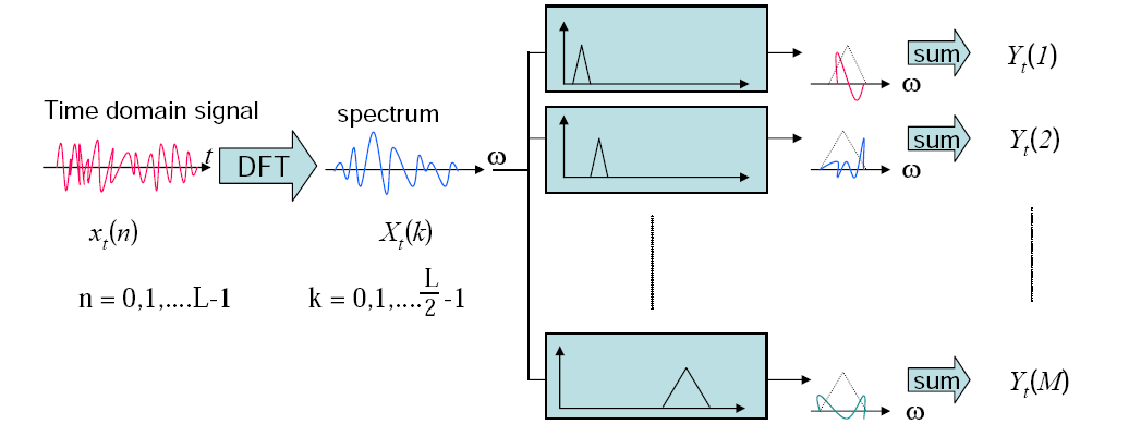FEATURE EXTRACTION MEL FREQUENCY CEPSTRAL COEFFICIENTS (MFCC