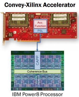 Hot Chips Aug 21, HBM Package Integration: Technology Trends
