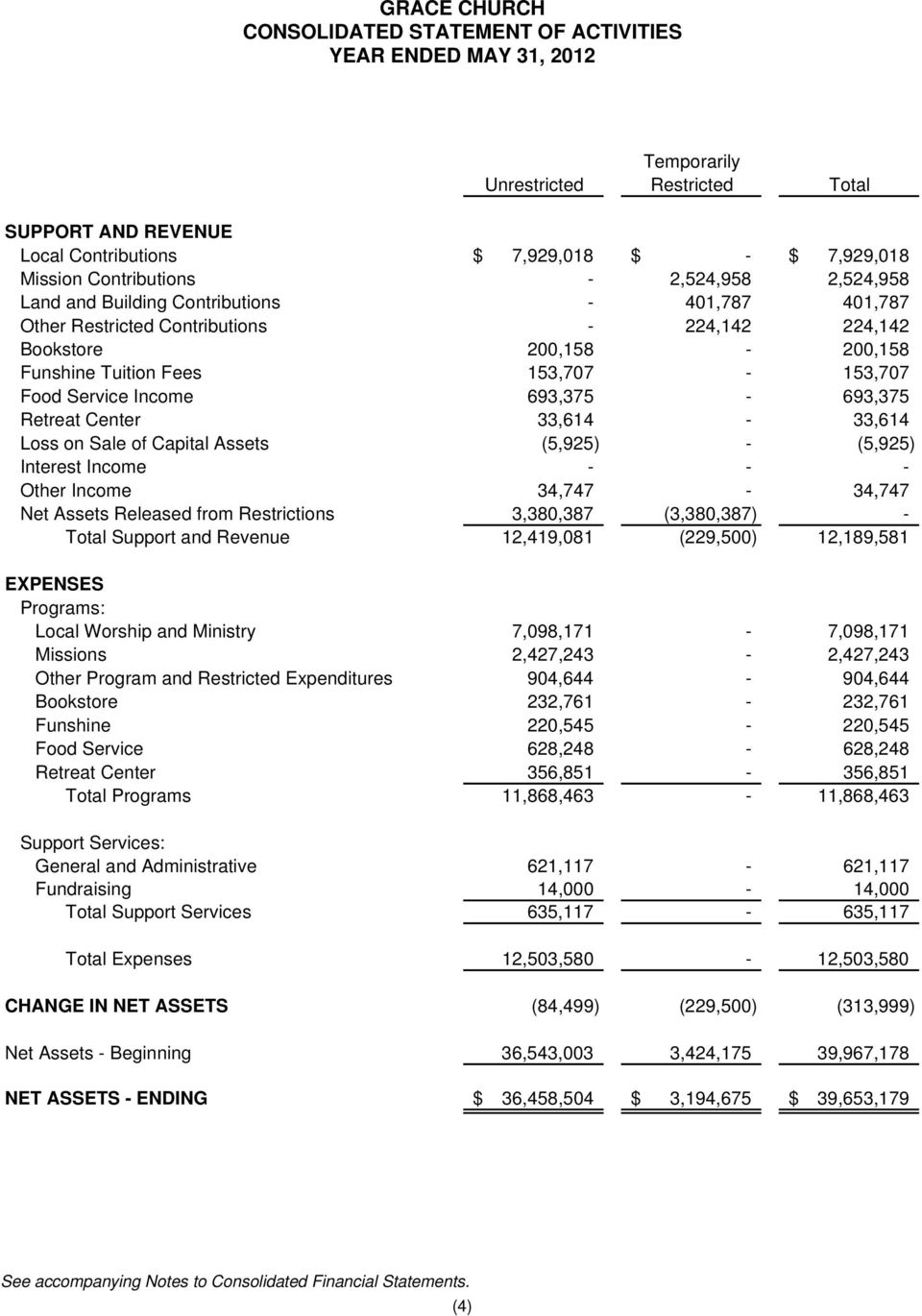 Income 693,375-693,375 Retreat Center 33,614-33,614 Loss on Sale of Capital Assets (5,925) - (5,925) Interest Income - - - Other Income 34,747-34,747 Net Assets Released from Restrictions 3,380,387