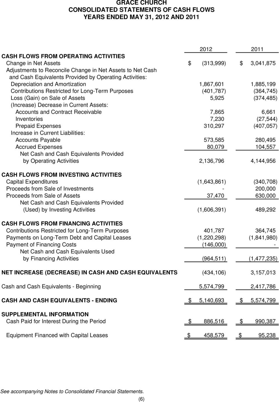 Loss (Gain) on Sale of Assets 5,925 (374,485) (Increase) Decrease in Current Assets: Accounts and Contract Receivable 7,865 6,661 Inventories 7,230 (27,544) Prepaid Expenses 310,297 (407,057)