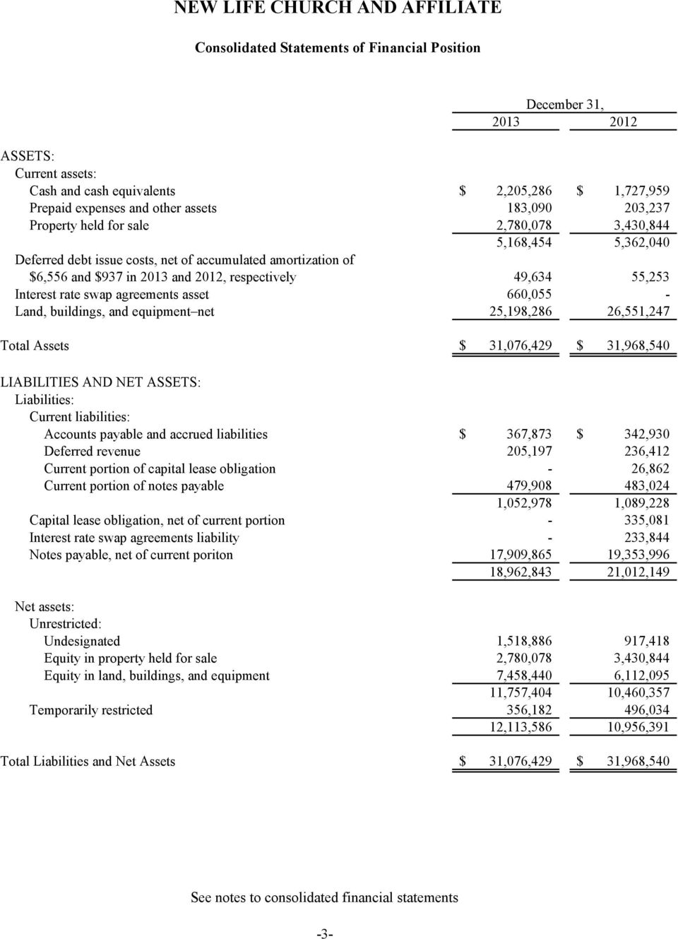 agreements asset 660,055 - Land, buildings, and equipment net 25,198,286 26,551,247 Total Assets $ 31,076,429 $ 31,968,540 LIABILITIES AND NET ASSETS: Liabilities: Current liabilities: Accounts
