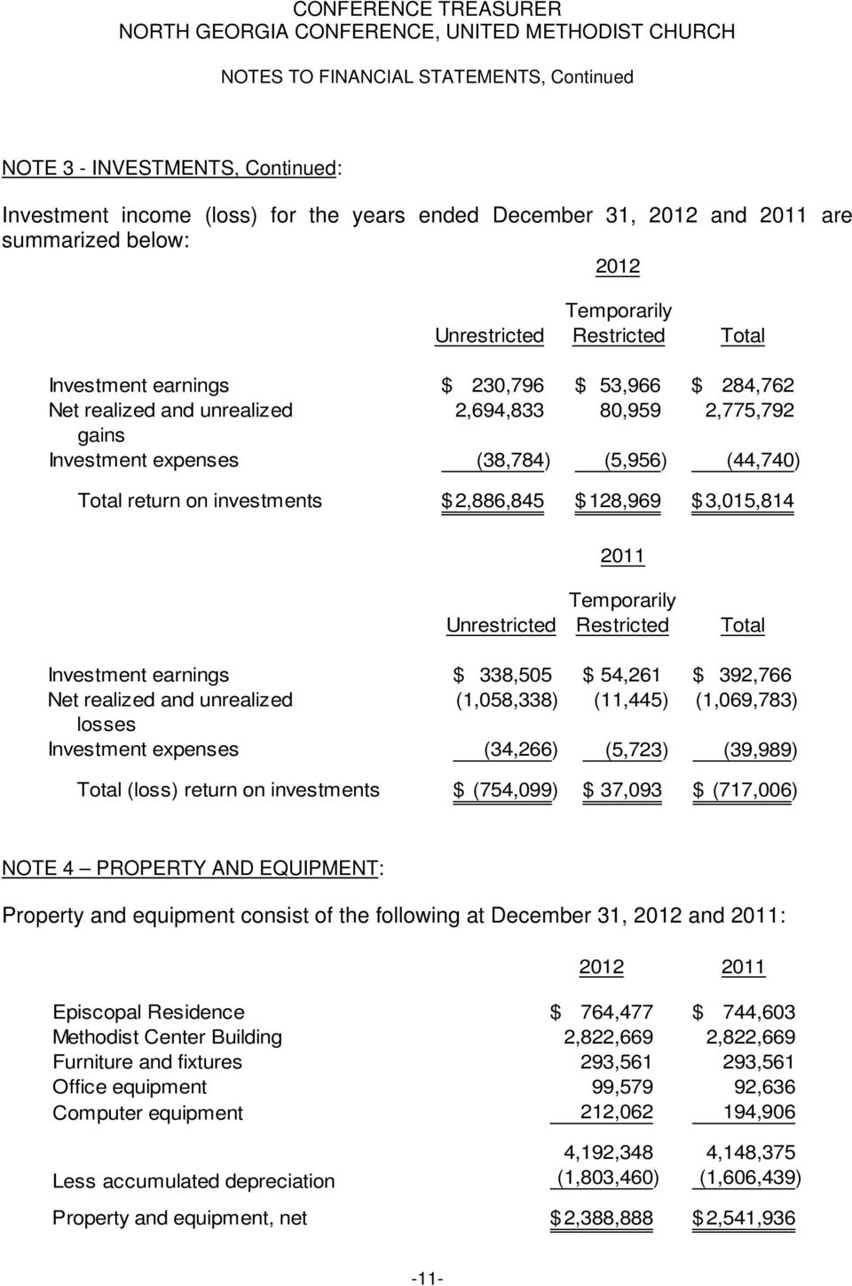 2011 Unrestricted Temporarily Restricted Total Investment earnings $ 338,505 $ 54,261 $ 392,766 Net realized and unrealized (1,058,338) (11,445) (1,069,783) losses Investment expenses (34,266)