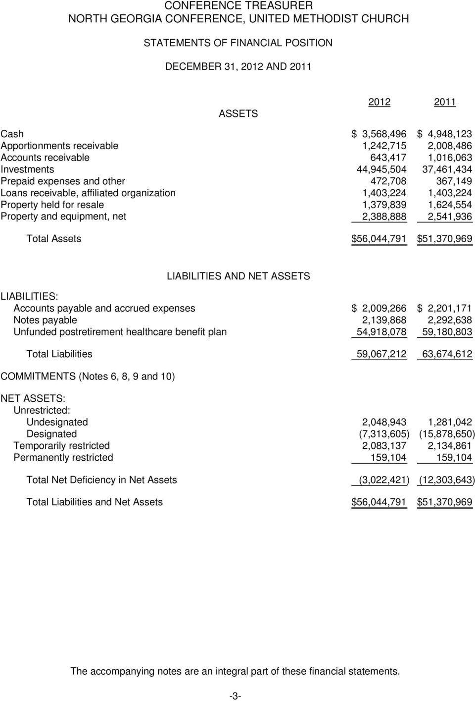 equipment, net 2,388,888 2,541,936 Total Assets $ 56,044,791 $ 51,370,969 LIABILITIES: Accounts payable and accrued expenses $ 2,009,266 $ 2,201,171 Notes payable 2,139,868 2,292,638 Unfunded