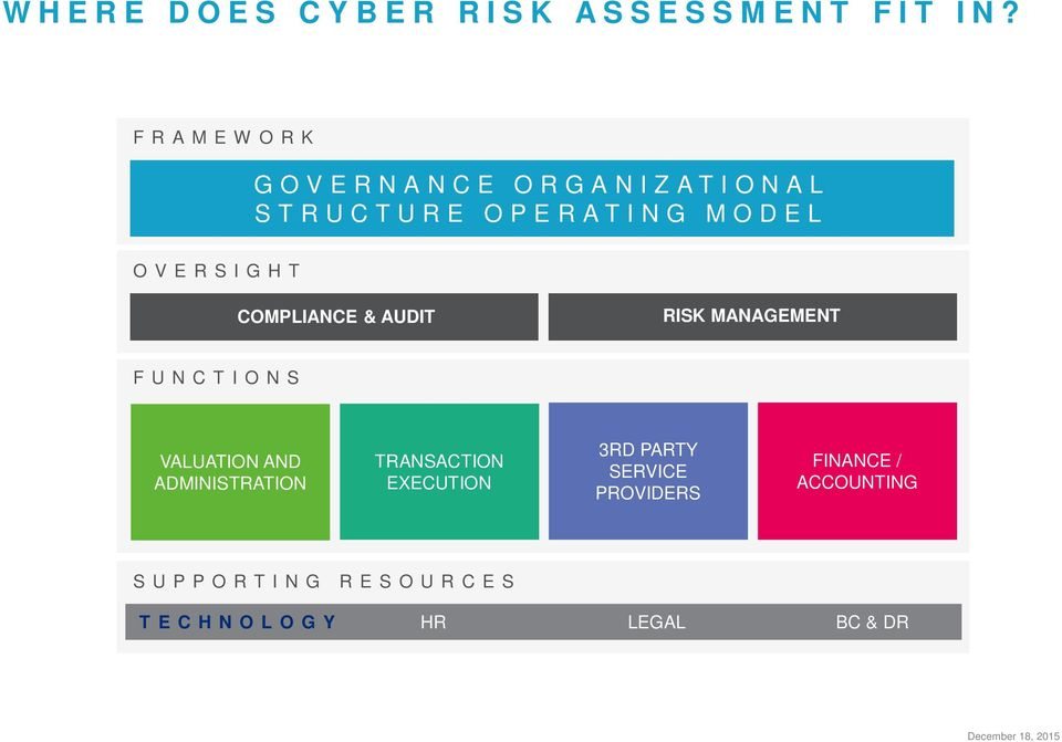 COMPLIANCE & AUDIT RISK MANAGEMENT FUNCTIONS VALUATION AND ADMINISTRATION