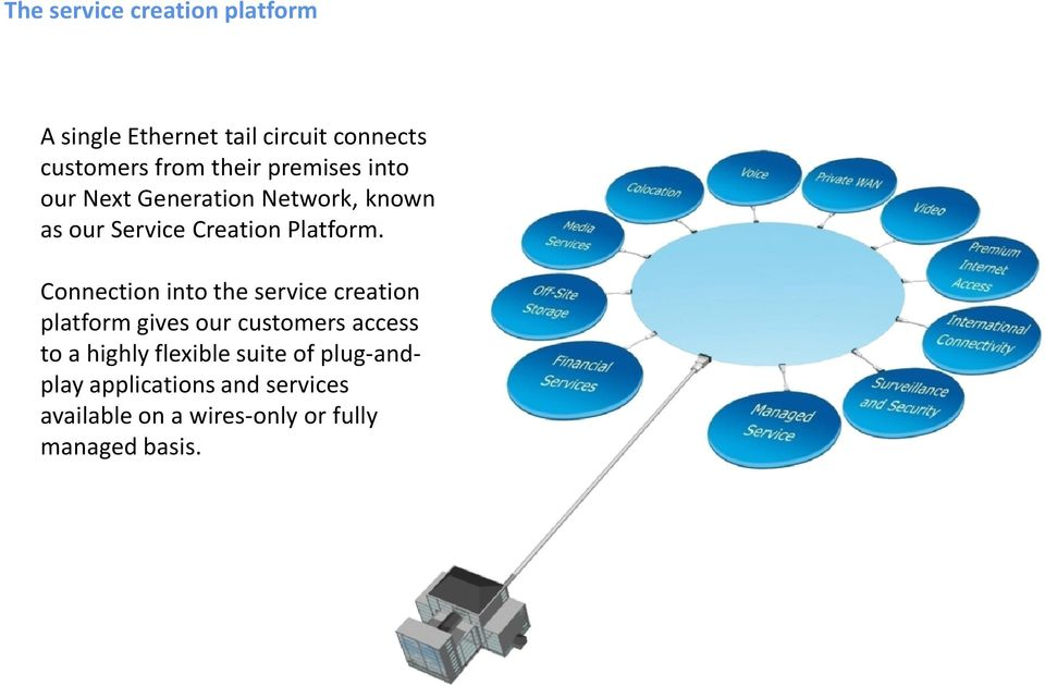 Connection into the service creation platform gives our customers access to a highly