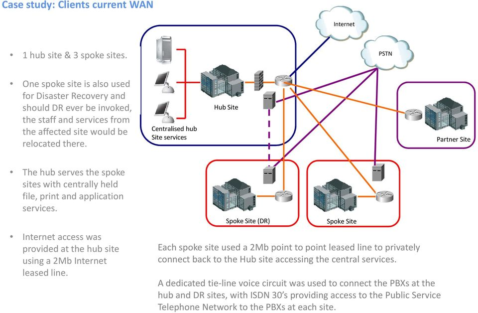 Centralised hub Site services Hub Site Partner Site The hub serves the spoke sites with centrally held file, print and application services.