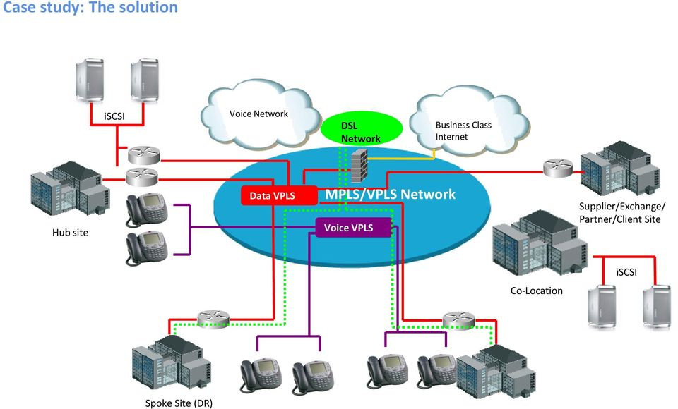 MPLS/VPLS Network Voice VPLS Supplier/Exchange/