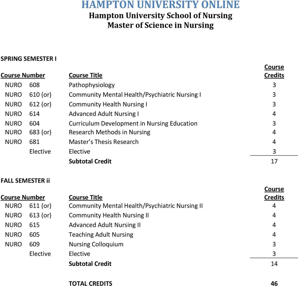 Research 4 Elective Elective 3 Subtotal Credit 17 FALL SEMESTER ii Number Title NURO 611 (or) Community Mental Health/Psychiatric Nursing II 4 NURO 613 (or) Community
