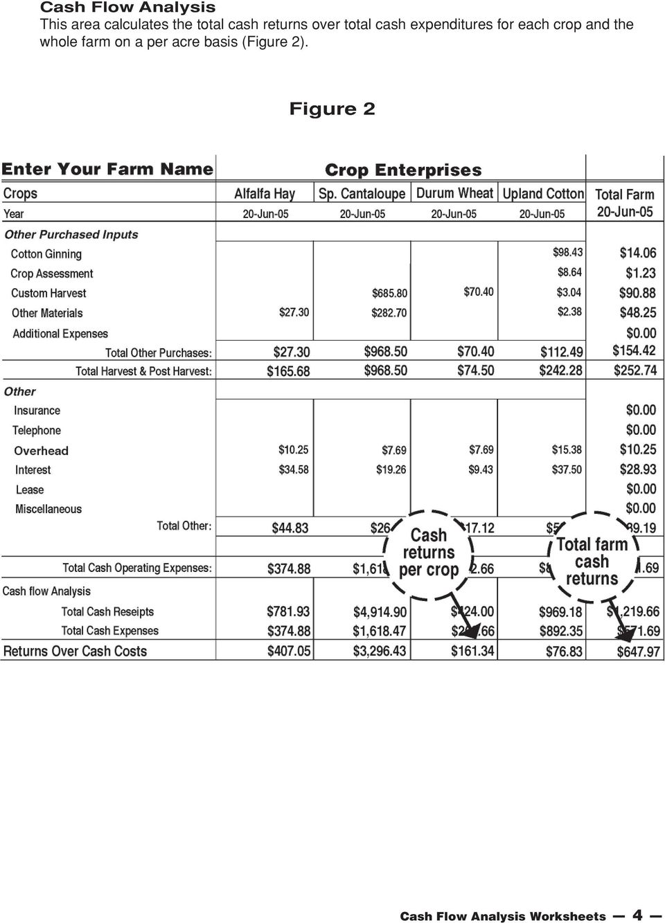 each crop and the whole farm on a per acre basis