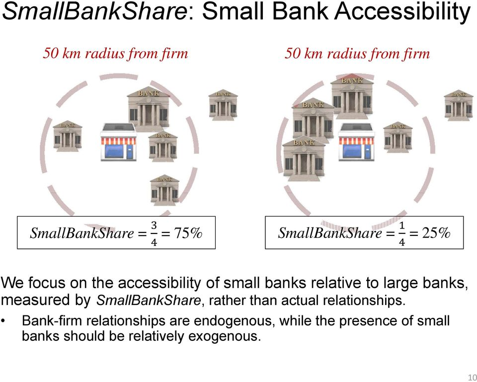 relative to large banks, measured by SmallBankShare, rather than actual relationships.