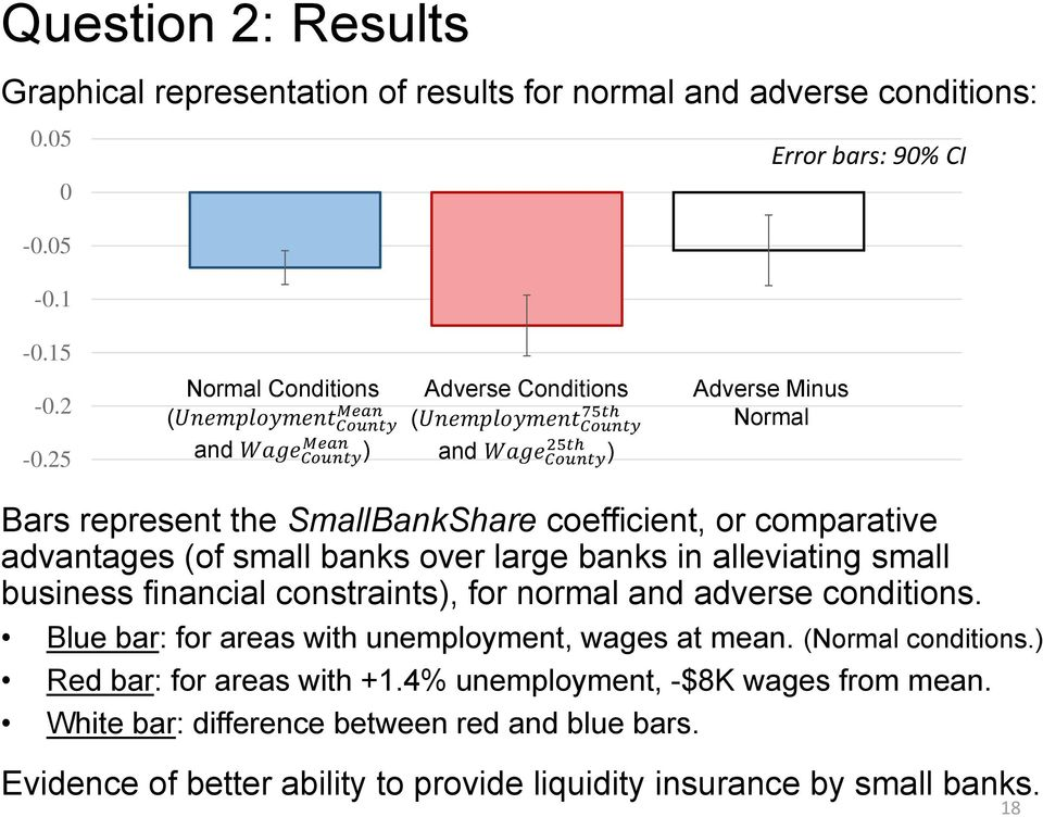 over large banks in alleviating small business financial constraints), for normal and adverse conditions. Blue bar: for areas with unemployment, wages at mean.