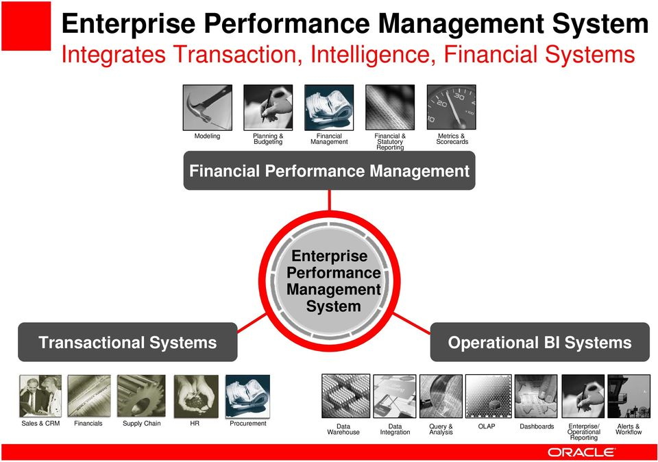 Management System Transactional Systems Operational BI Systems Operational Business Intelligence Sales & CRM Financials Supply