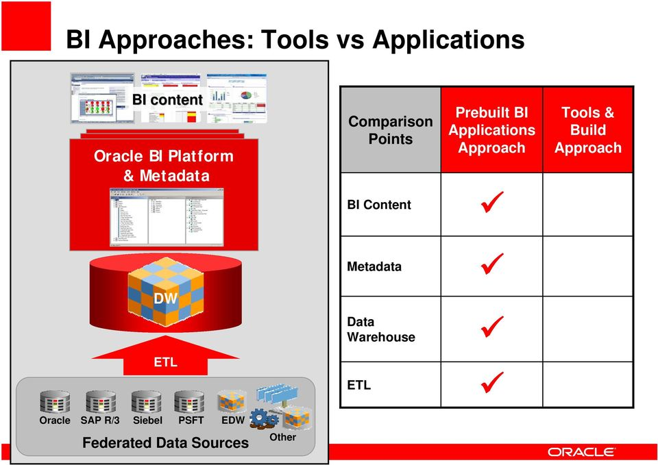 Applications Approach Tools & Build Approach Metadata DW Data