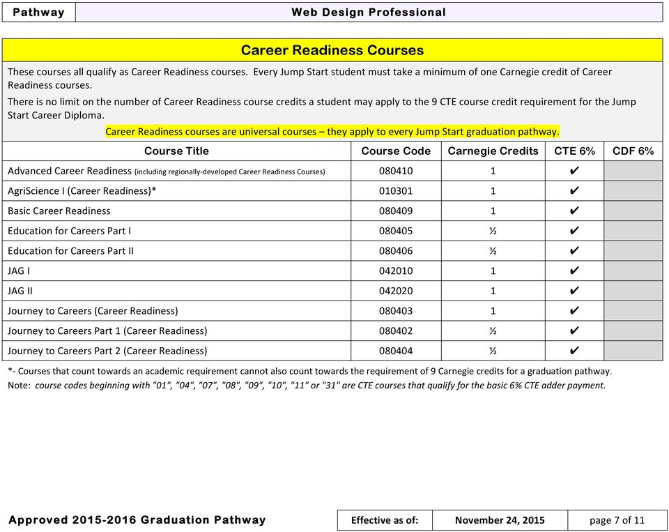 Career Readiness courses are universal courses they apply to every Jump Start graduation pathway.